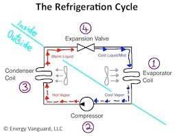 air conditioning refrigerant. hvac refrigeration cycle air conditioner heat pump small conditioning refrigerant