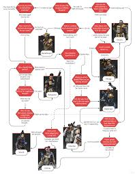 Who To Play In Apex Legends Use Our Character Flowchart