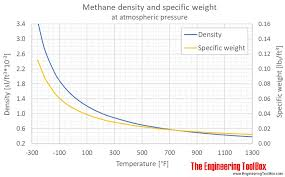 Methane Density And Specific Weight