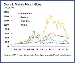 What Is Affecting Metals Prices World Economic Forum