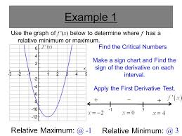 How To Make A Sign Chart How Derivatives Affect The Shape Of The Graph Ppt Video