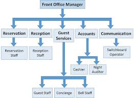 Hotel Front Office Organizational Chart Front Office Management Structure Tutorialspoint