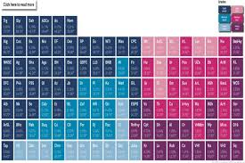 Interactive 120 Number Chart Platts Periodic Table An Interactive Chart Of 120 Crudes