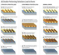 Patterning Impressive Seeing Double IEEE Spectrum