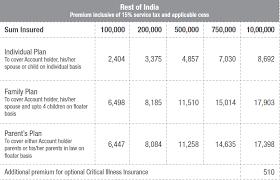 Apollo Munich Health Insurance Premium Chart Pdf Www