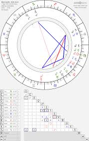 Mammootty Birth Chart Horoscope Date Of Birth Astro