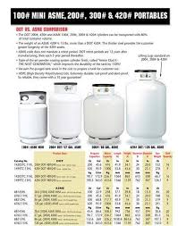 Propane Chart Propane Tank Size Chart Propane Tank Sizes Container
