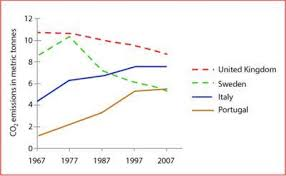 Us Charts 1967 Ielts Line Graph Co2 Emissions
