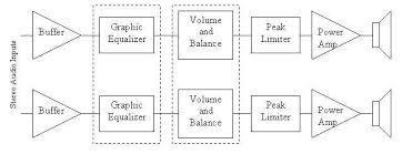 audio block diagram ireleast info audio block diagram wiring diagram wiring block