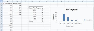how to make a histogram in excel excel univariate histogram