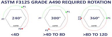 A490 Bolt Length Chart Astm F3125 A490 Precision Bolts