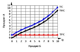 Виды издержек производства постоянные переменные и общие средние  На графике постоянные издержки изображаются горизонтальной линией расположенной параллельно оси абсцисс рис 1 К постоянным издержкам относят затраты на
