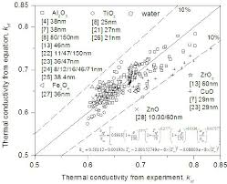 figure 1 validation of thermal conductivity data with the equation 4