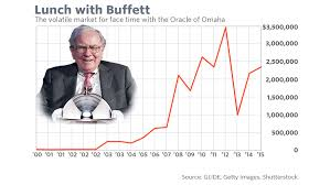 Warren Buffett Money Chart How Much Money People Have Paid For Lunch With Warren