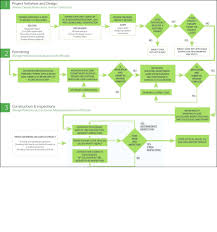 Building Permit Flow Chart Asset Management Flowchart Makes Manage Assets Effortlessly