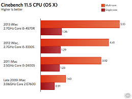 Imac Speed Comparison Chart New Cpus Faster Wi Fi Same Flaws Apples 2013 Imac