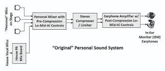 sound system block diagram the wiring diagram block diagram of public address system wiring diagram block diagram