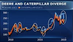 Deere Stock Chart Caterpillars Post Earnings Drop Could End Rival Deeres Run