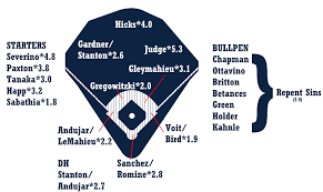 2019 Zips Projections New York Yankees Fangraphs Baseball