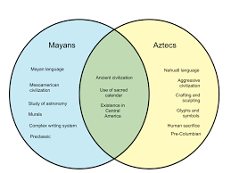 Difference Between Mayans And Aztecs Whyunlike Com