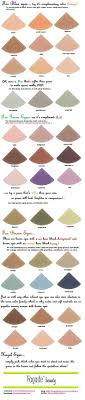 Excellent chart for best eyeshadows for blue, green, brown & hazel eyes. I  will say though, that sometimes picking a shadow the same color as your eye  ...