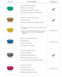 Costa Del Mar Lens Color Chart Lens Color Guide Which Color Is Right For You