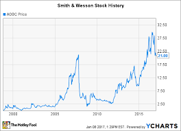 Smith And Wesson Stock Chart Smith Wesson Stock History A New Chapter Begins The