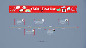 XBOX Timeline by Ava Fitzgerald