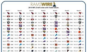 draft pick chart 2019 nfl draft trade value of every rams pick