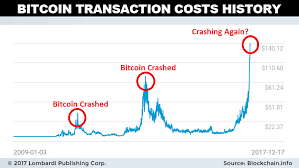 Rising Btc Transaction Costs Could Lead To A Bitcoin Crash