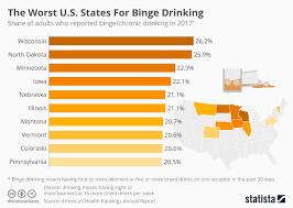 Chart The Worst U S States For Binge Drinking Statista