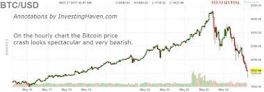 Il faut dire que depuis la fin de l'année 2020, le cours du l'année commence en fanfare puisque le 5 janvier 2017, le cours du. Bitcoin Crash