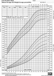 Weight To Age Chart Boy Growth Chart Stature For Age And Weight For Age Percentiles