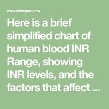 Blood Inr Range Chart Blood Chart Nclex