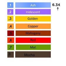 Pigment Code Chart