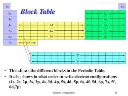 1s 2s 2p Chart Echon Electron Configuration
