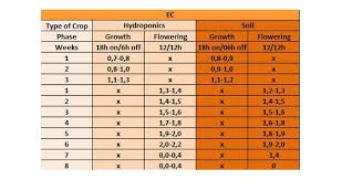 Ec Ppm Conversion Chart Ph And Ppm Levels For Growing Marijuana The Complete Guide