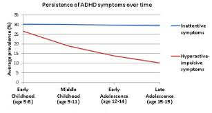 Adhd Symptoms Chart Persistence Of Parent Reported Adhd Symptoms From Childhood