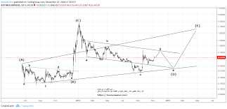 Xrp Usd Chart Tradingview Xrp_d For Bitfinex Xrpusd By Karenboors Tradingview
