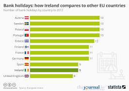 Chart Bank Holidays How Ireland Compares To Other Eu