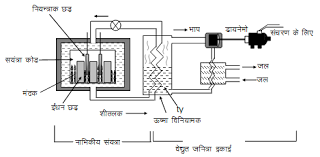 electric generator power plant. (d) Electric Generator (or Dynamo) : The Shaft Of Steam Turbine Is Connected To An Dynamo). Electricity So Produced Sent For Power Plant