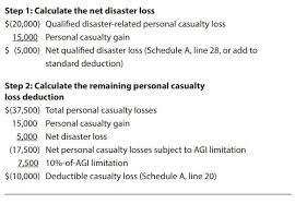 Analyzing The New Personal Casualty Loss Tax Rules Journal