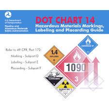 Dot Chart 14 Official Dot Chart 14