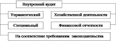 Курсовая работа Содержание аудита его компоненты Рисунок 3 Классификация внутреннего аудита