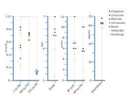 Top Velocity Pitching Chart 3x Profile Chart Increase Pitching Velocity