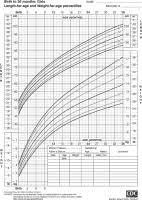 2 To 20 Growth Chart Health Charts