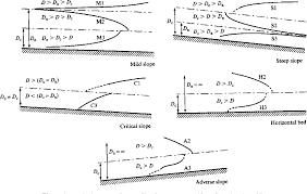 Open Channel Design Open Channel Design Using Visual Basic Semantic Scholar