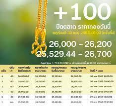 ราคาทอง 1 สลึง ราคาทองวันนี้ เช็คราคาทอง - ปิด+100 ปรับแคบๆครั้งละ50 ทองคำแท่ง  26,000(ซื้อ) - 26,200(ขาย) ทองรูปพรรณ 25,529.44(ซื้อ) - 26,700(ขาย) .  ราคาทองปรับวันนี้ 30 เม.ย 2563 26,000(ซื้อ) - 26,200(ขาย) [ +50 ] ครั้งที่4  25,950(ซื้อ) - 26,150(ขาย) [ -