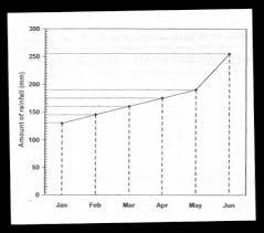Psle Math Question Practice Line Graph Psle Math Com