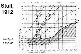 Pottery Cone Chart Stull Chart